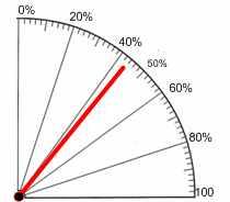 Биолокационные рамки 100% шкала