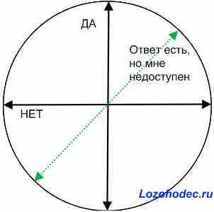 Настройка биолокационного маятника