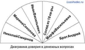 Диаграмма доверия в денежных вопросах