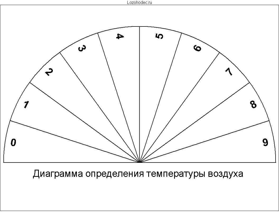 Диаграмма определения температуры воздуха