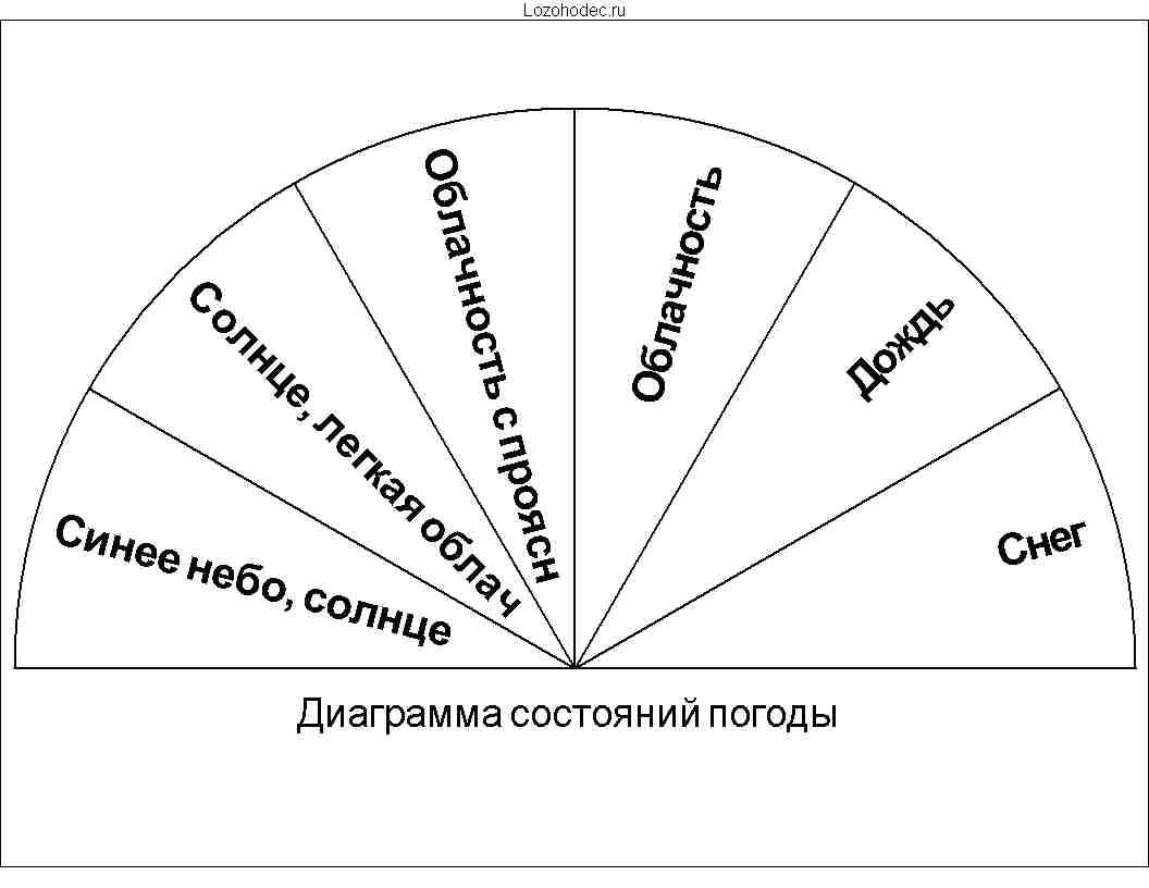 Диаграмма состояний погоды